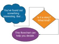 Is This a Story? How to Evaluate Your Ideas Before You Pitch